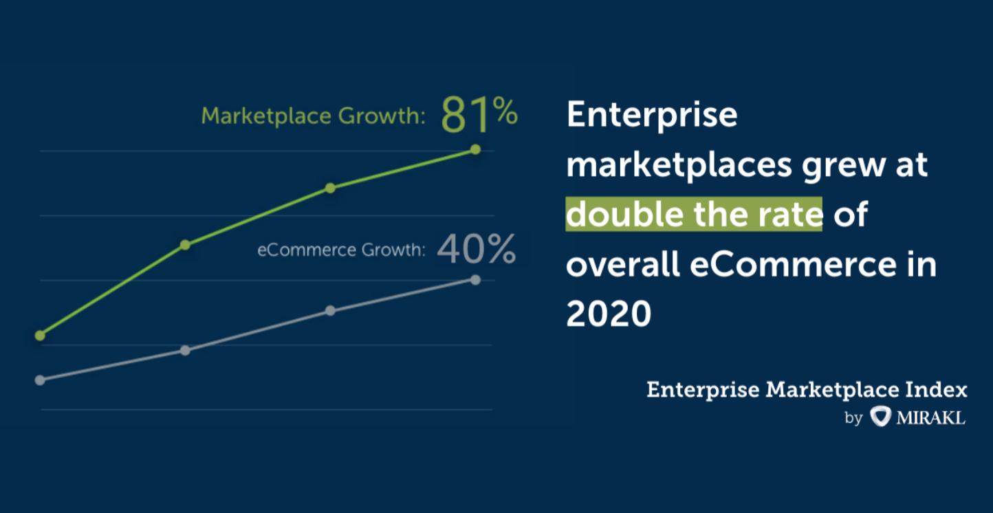 Enterprise Marketplace Index 2021 di Mirakl