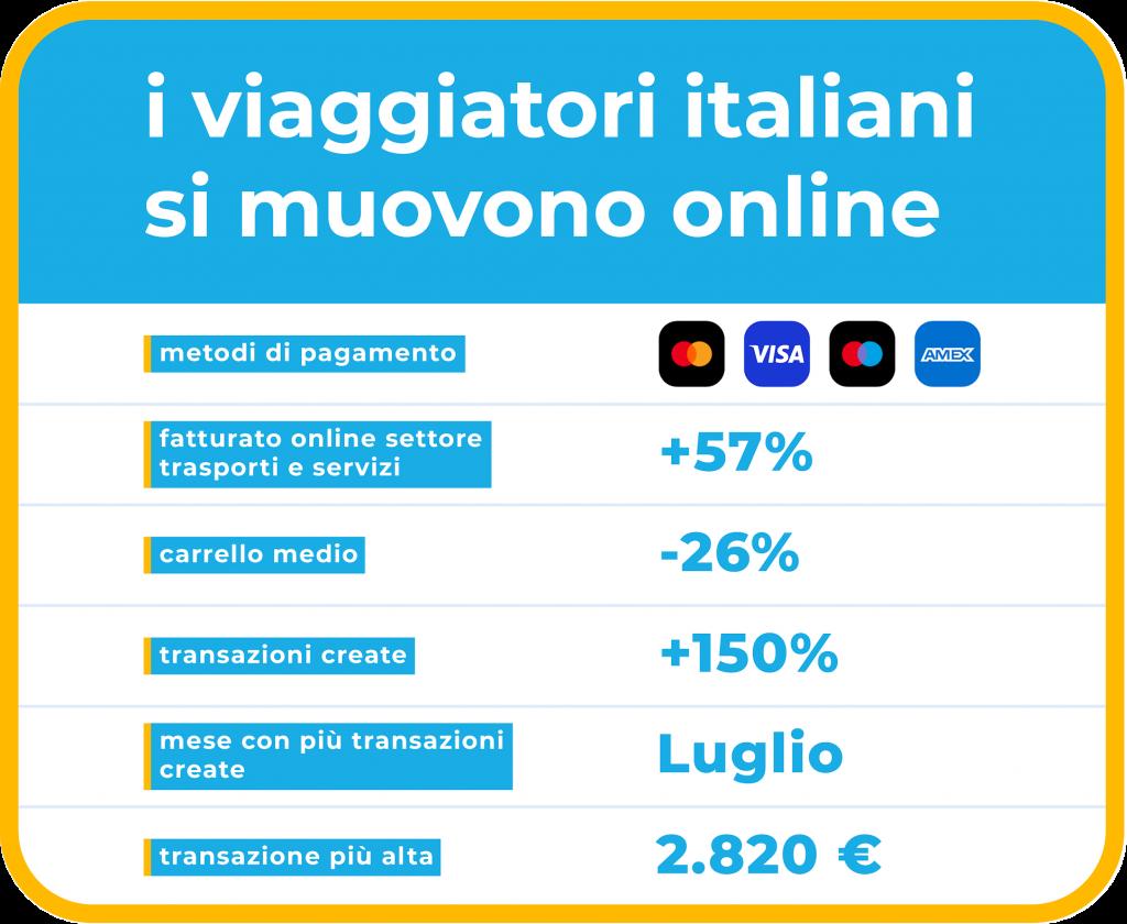 E-COMMERCE: i viaggiatori italiani si muovono online secondo HiPay